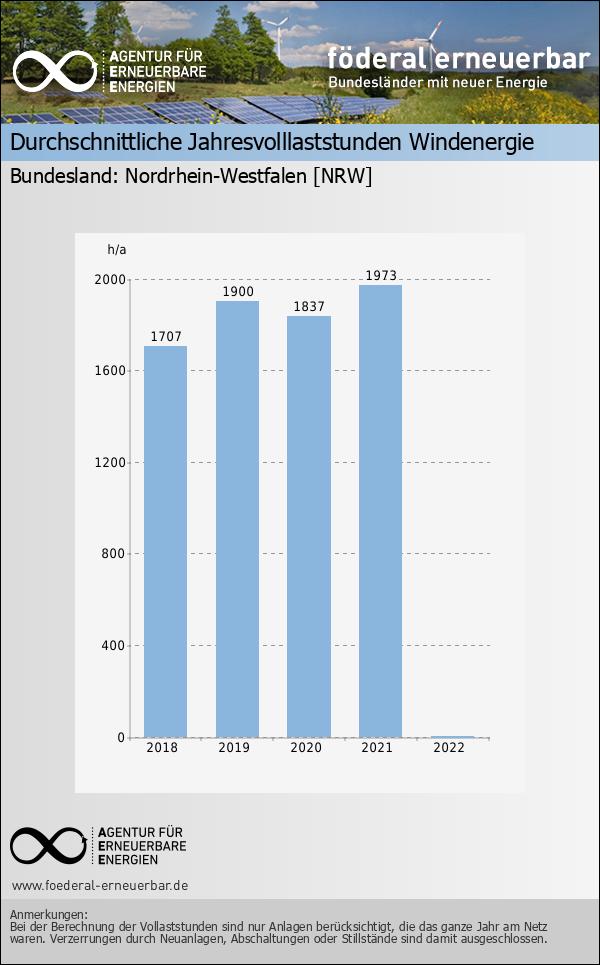 Durchschnittliche Jahresvolllaststunden Windenergie - Wind - NRW ...