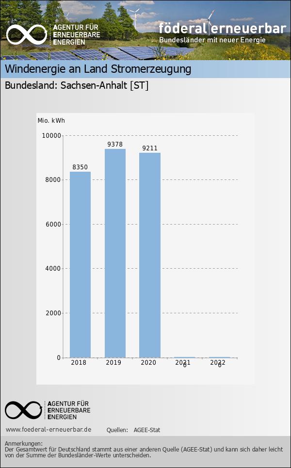 Stromerzeugung aus Windenergie gesamt - Wind - ST - Daten und Fakten ...